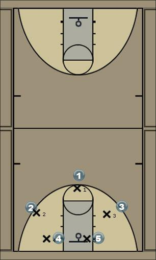 Basketball Play push ca Man to Man Offense