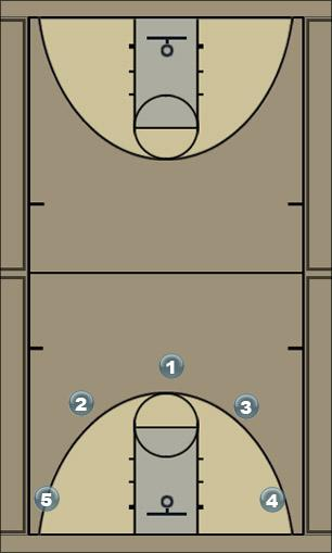 Basketball Play Side Out out of bounds play Sideline Out of Bounds