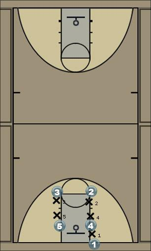 Basketball Play Box Baseline Out of Bounds Man Baseline Out of Bounds Play
