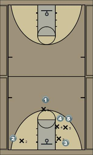 Basketball Play Around Sideline Out of Bounds