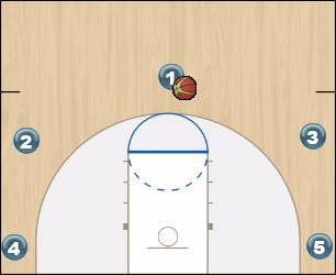 Basketball Play Set play Man to Man Set