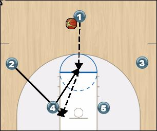 Basketball Play FOUR Uncategorized Plays offense- for 2-3