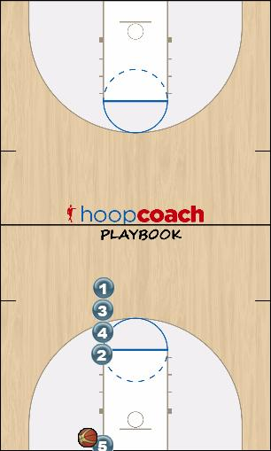 Basketball Play High Stack IB Man Baseline Out of Bounds Play