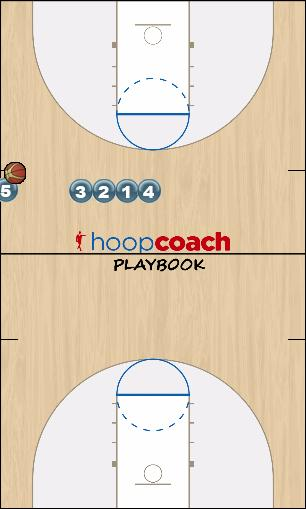 Basketball Play Sideline Stack Sideline Out of Bounds