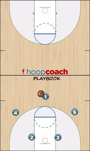 Basketball Play Iowa Man to Man Offense