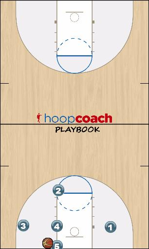 Basketball Play Tri1 Man Baseline Out of Bounds Play