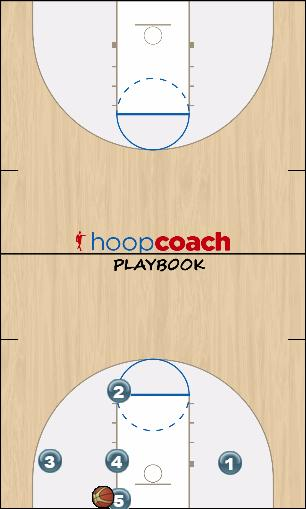 Basketball Play Triangle IB Man Baseline Out of Bounds Play