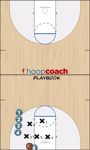 Basketball Play Panda Zone Baseline Out of Bounds