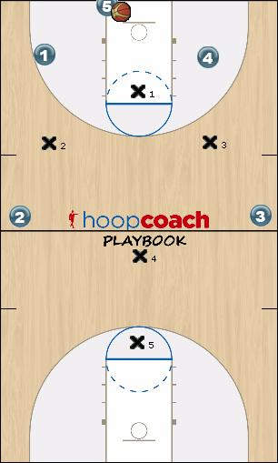 Basketball Play 32 Zone Press Break