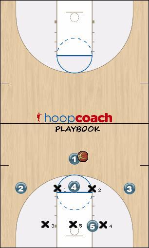 Basketball Play 23 Defense