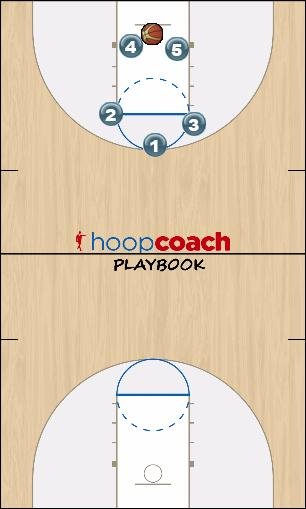 Basketball Play Trojan-up Uncategorized Plays quick-up o