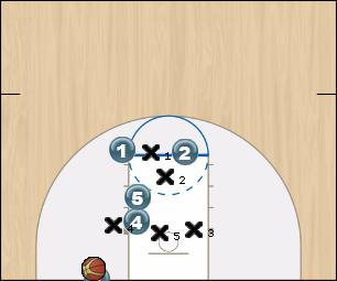 Basketball Play Slash Zone Baseline Out of Bounds zblob