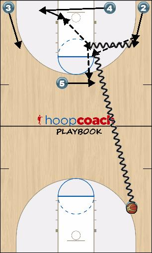 Basketball Play Dribble Drive Options Secondary Break offense