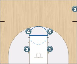 Basketball Play Box Play Sideline Out of Bounds