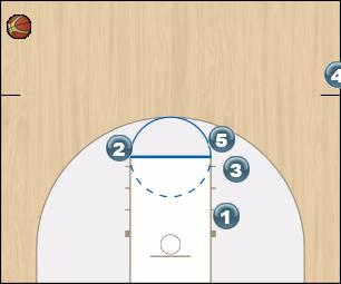 Basketball Play 10 or Gator Sideline Out of Bounds offense