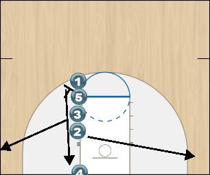 Basketball Play Jordan Quick Hitter inbound
