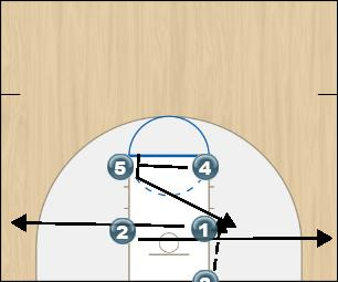 Basketball Play Parkview Quick Hitter inbounds