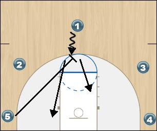 Basketball Play KAT Last Second Play isolation play