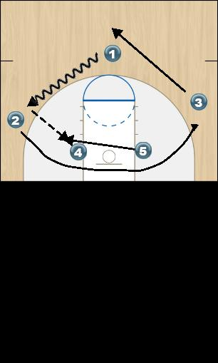 Basketball Play Westbrook Man to Man Set
