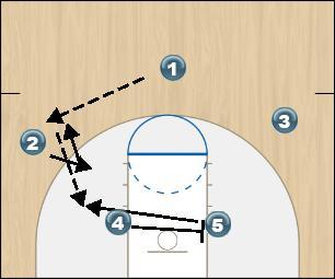 Basketball Play Duncan Man to Man Set