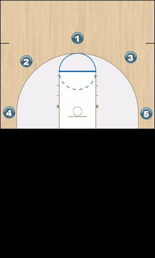 Basketball Play Read & React Layer 1: Pass & Cut Uncategorized Plays offense