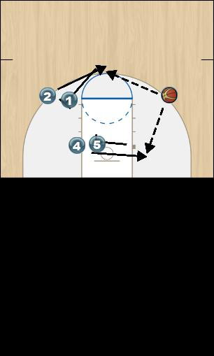 Basketball Play Fist part two Uncategorized Plays screen away, screen down