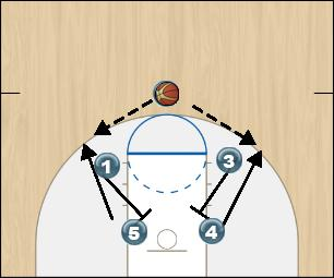 Basketball Play Fist part 3 Uncategorized Plays screen down, screen away