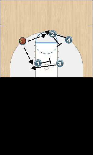 Basketball Play Fist part 4 Uncategorized Plays screen away, screen down.