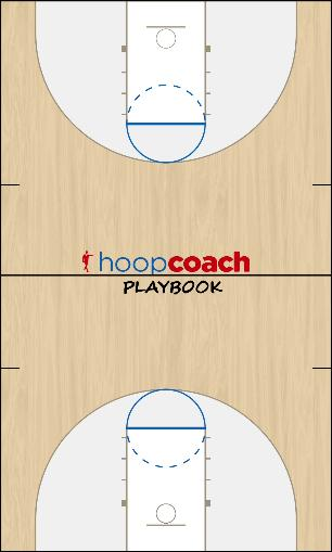 Basketball Play Hi-lo play Uncategorized Plays offensive set