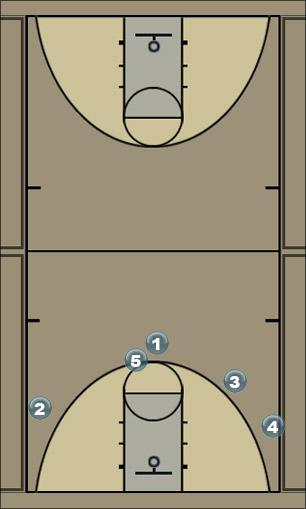 Basketball Play fist 4 out Man to Man Set