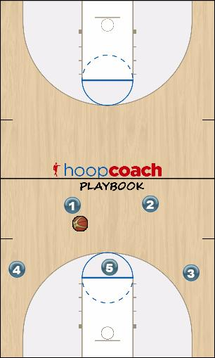 Basketball Play N Carolina Man to Man Offense