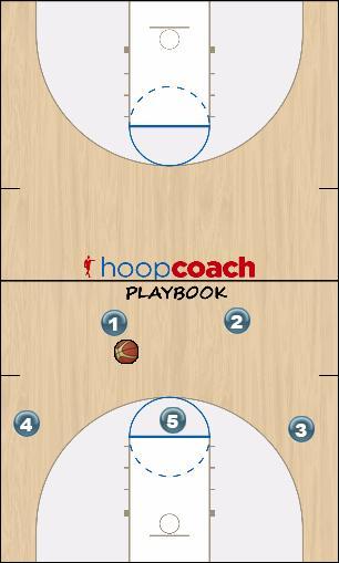 Basketball Play N Carolina Man to Man Offense