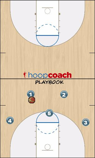 Basketball Play N.Carolin option 2 back to 5 out Man to Man Offense