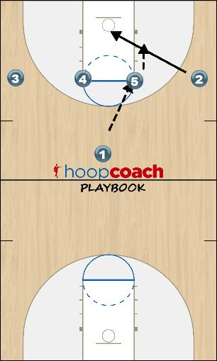 Basketball Play ucla Man to Man Set