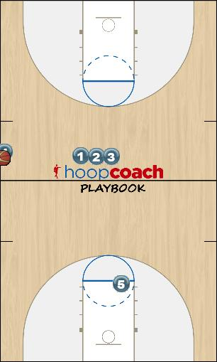 Basketball Play 9 (vs man-to-man) Sideline Out of Bounds