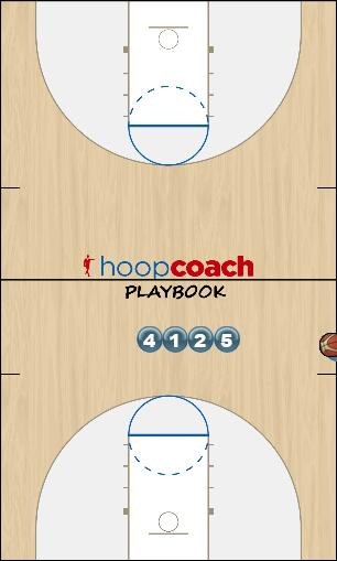 Basketball Play 10 (vs man-to-man) Sideline Out of Bounds