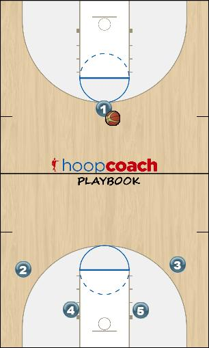 Basketball Play High Screen Uncategorized Plays offense