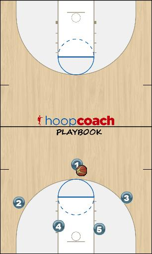 Basketball Play High Screen x2 Uncategorized Plays offense