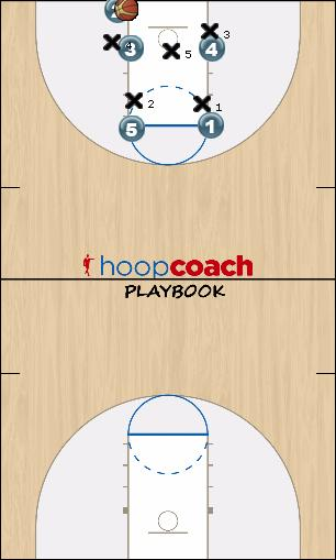 Basketball Play Rollins Zone Baseline Out of Bounds rollins