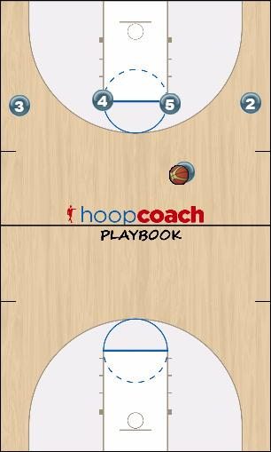 Basketball Play Flex High into Flex Motion Man to Man Offense