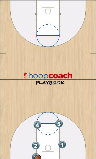 Basketball Play X Zone Baseline Out of Bounds