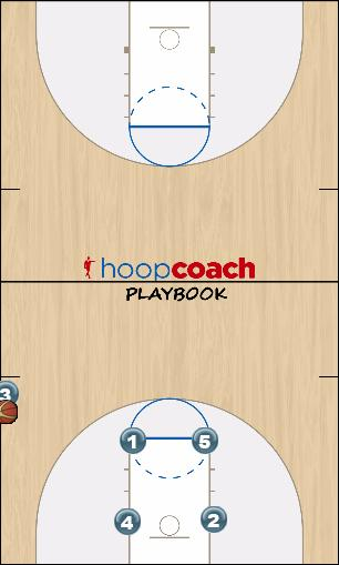 Basketball Play Zipper Sideline Out of Bounds