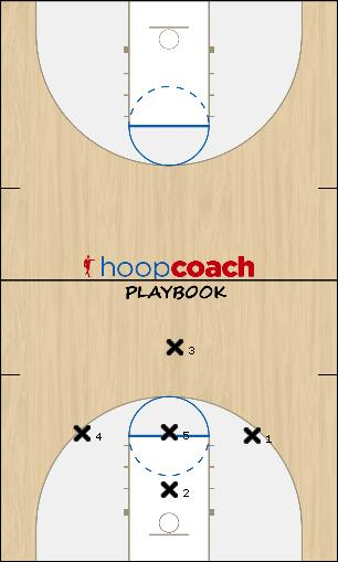 Basketball Play 1-3-1 trap Basic Uncategorized Plays defense