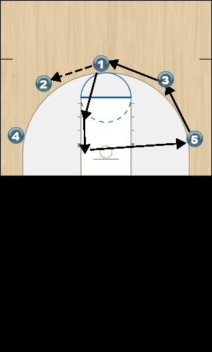 Basketball Play 5 Out Motion Offense Part 1 Uncategorized Plays offense