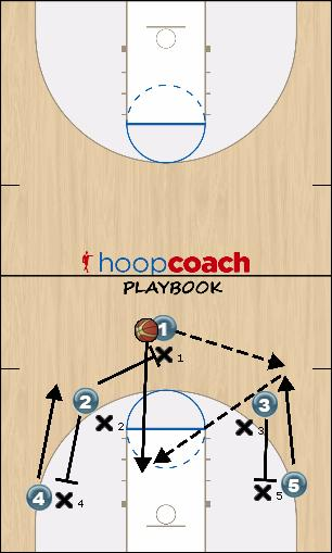Basketball Play Give & Go Quick Hitter offense