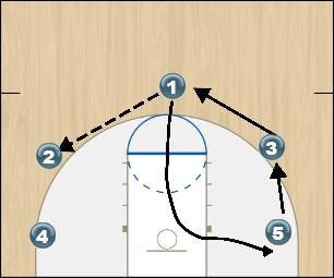 Basketball Play LEOPARD Man to Man Offense