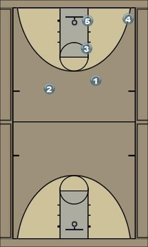 Basketball Play T-1 Option 2 Quick Hitter