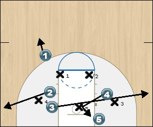 Basketball Play Indiana Zone Baseline Out of Bounds