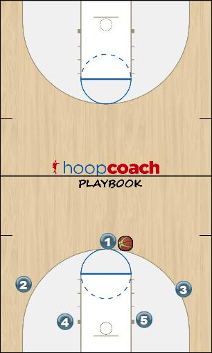 Basketball Play 3 out/2 in offense - set up Man to Man Offense