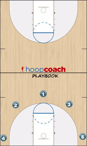 Basketball Play Curl Uncategorized Plays offense